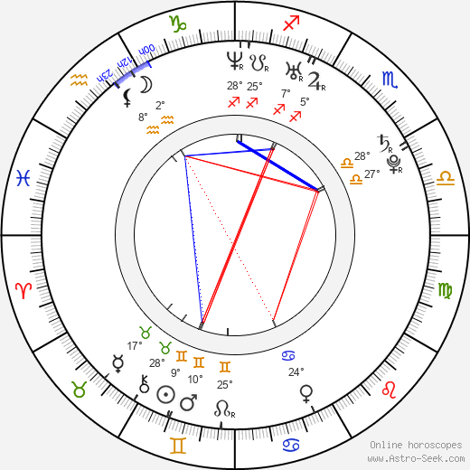 Zana Marjanovic birth chart, biography, wikipedia 2019, 2020