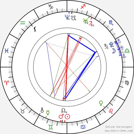 Эйдан Тёрнер Aidan Turner день рождения гороскоп, Aidan Turner Натальная карта онлайн