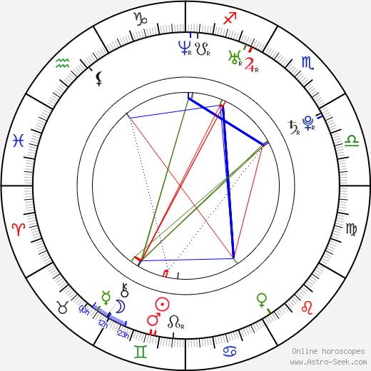 Alektra Blue astro natal birth chart, Alektra Blue horoscope, astrology