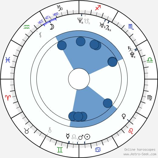 Alsou Ralifovna Abramova wikipedia, horoscope, astrology, instagram