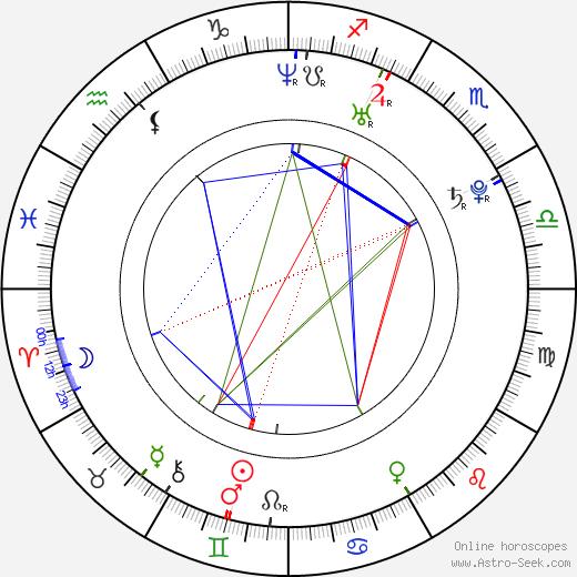 Amber Borycki birth chart, Amber Borycki astro natal horoscope, astrology