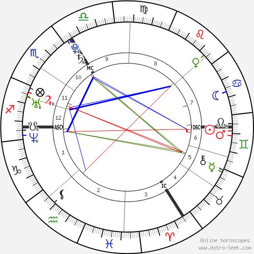 Anja Rubik astro natal birth chart, Anja Rubik horoscope, astrology