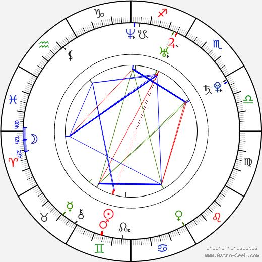 Brian Lonano birth chart, Brian Lonano astro natal horoscope, astrology