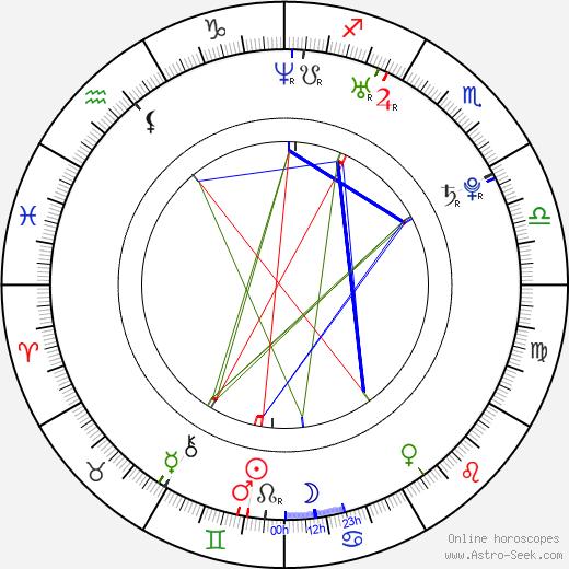 Bryan Habana birth chart, Bryan Habana astro natal horoscope, astrology