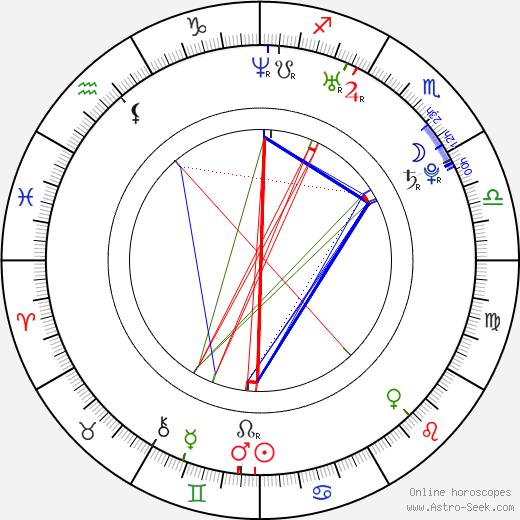 Carolina Ramírez день рождения гороскоп, Carolina Ramírez Натальная карта онлайн
