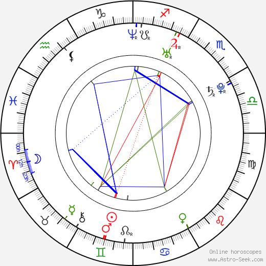 Christian Brassington день рождения гороскоп, Christian Brassington Натальная карта онлайн