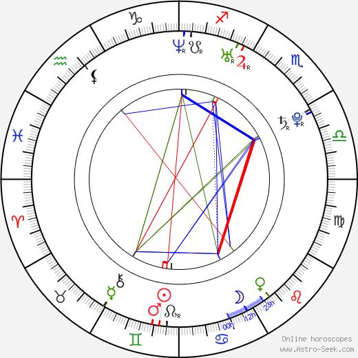 David May astro natal birth chart, David May horoscope, astrology