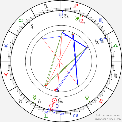 Dominik Graňák birth chart, Dominik Graňák astro natal horoscope, astrology