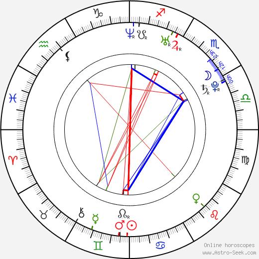 Dustin Miles tema natale, oroscopo, Dustin Miles oroscopi gratuiti, astrologia