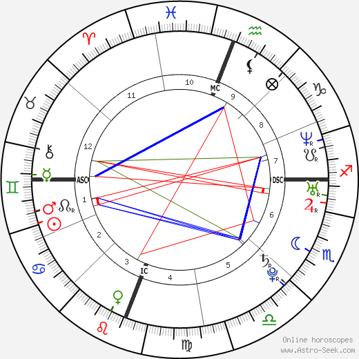 Edward Snowden astro natal birth chart, Edward Snowden horoscope, astrology