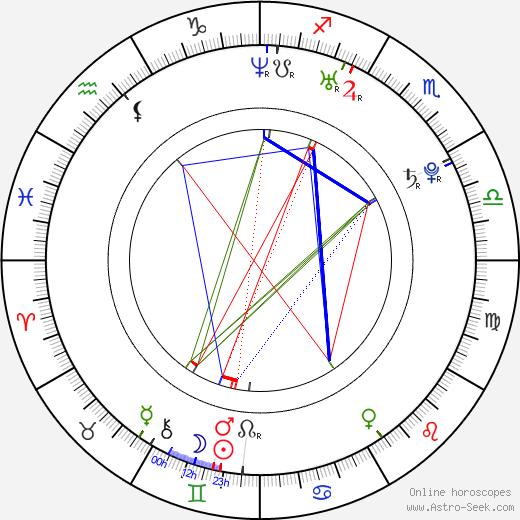 Erin Hogan tema natale, oroscopo, Erin Hogan oroscopi gratuiti, astrologia