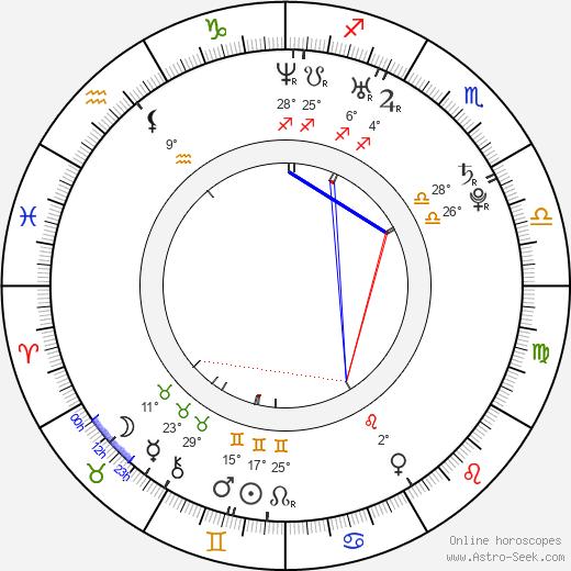 Florence Faivre birth chart, biography, wikipedia 2019, 2020