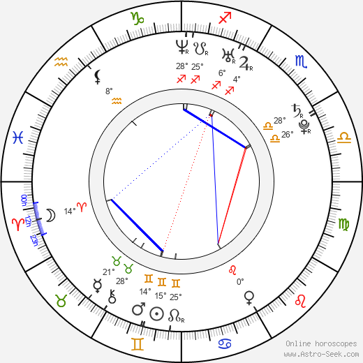 Gemma Bissix birth chart, biography, wikipedia 2020, 2021