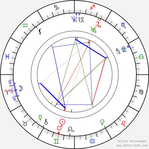 Gemma Bissix birth chart, Gemma Bissix astro natal horoscope, astrology