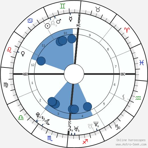 Grace Potter wikipedia, horoscope, astrology, instagram