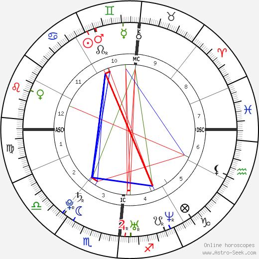 Grace Potter день рождения гороскоп, Grace Potter Натальная карта онлайн