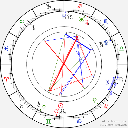 Izabela Kapiasová tema natale, oroscopo, Izabela Kapiasová oroscopi gratuiti, astrologia