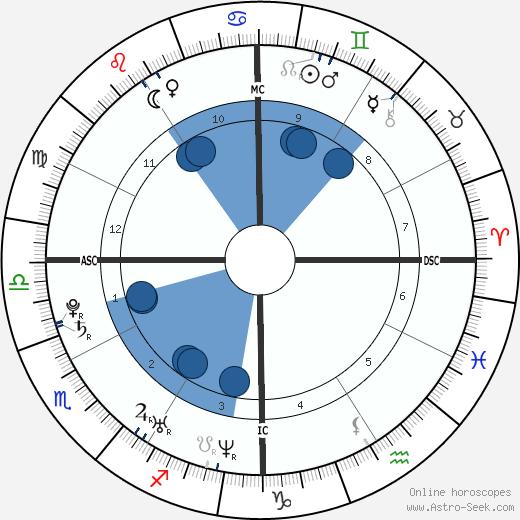 J. R. Martinez wikipedia, horoscope, astrology, instagram