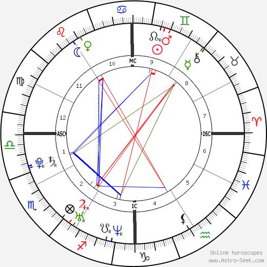 J. R. Martinez tema natale, oroscopo, J. R. Martinez oroscopi gratuiti, astrologia