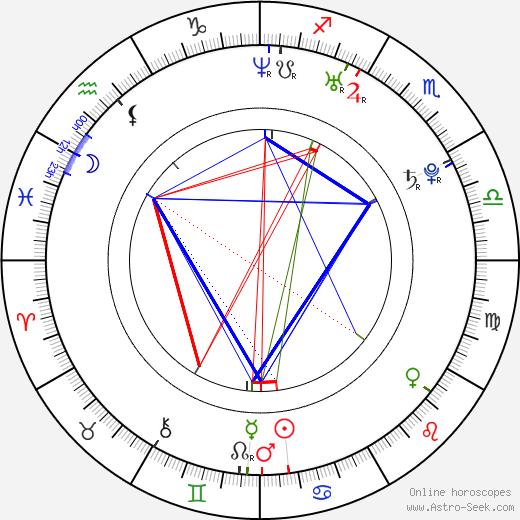 Jae-hyeong Jeon birth chart, Jae-hyeong Jeon astro natal horoscope, astrology