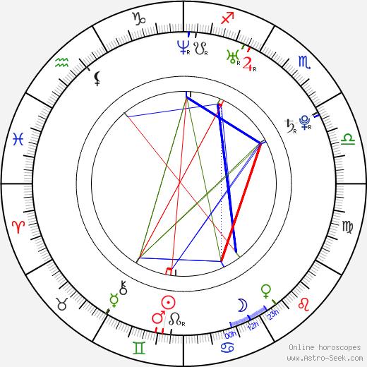 Джейсон Спецца Jason Spezza день рождения гороскоп, Jason Spezza Натальная карта онлайн