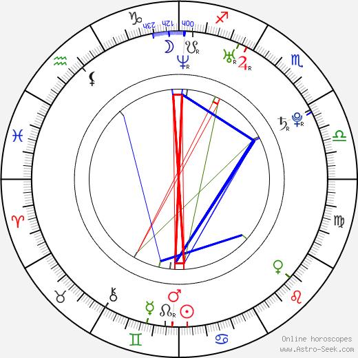Jeff Dylan Graham birth chart, Jeff Dylan Graham astro natal horoscope, astrology