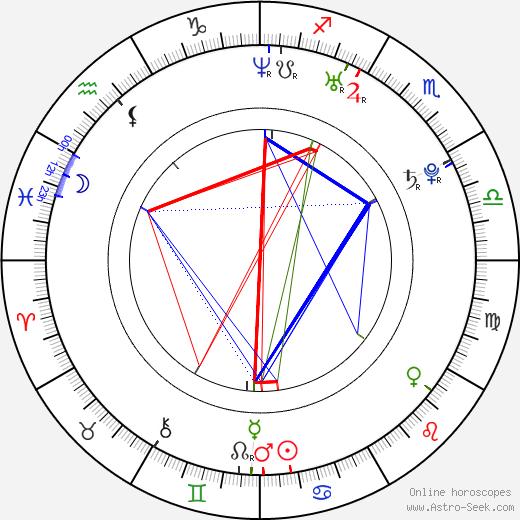 Josh Ruben birth chart, Josh Ruben astro natal horoscope, astrology