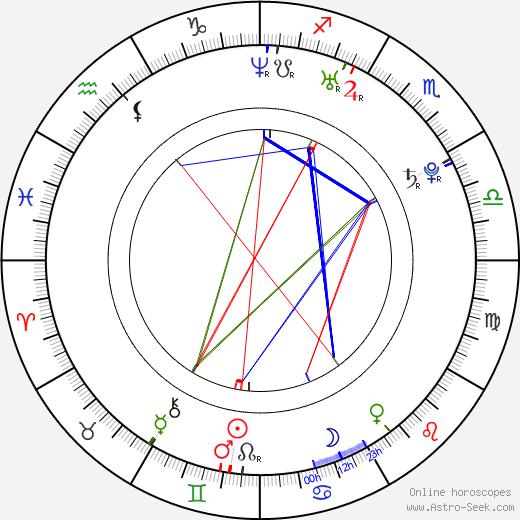Kateřina Smutná birth chart, Kateřina Smutná astro natal horoscope, astrology