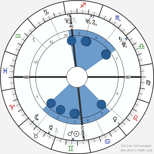 Kim Clijsters wikipedia, horoscope, astrology, instagram