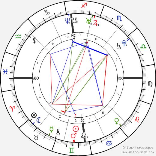 Ким Клейстерс Kim Clijsters день рождения гороскоп, Kim Clijsters Натальная карта онлайн