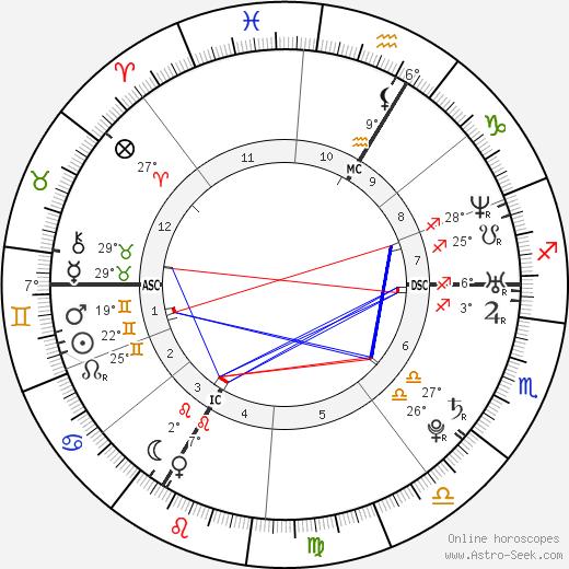 Louis Garrel birth chart, biography, wikipedia 2019, 2020