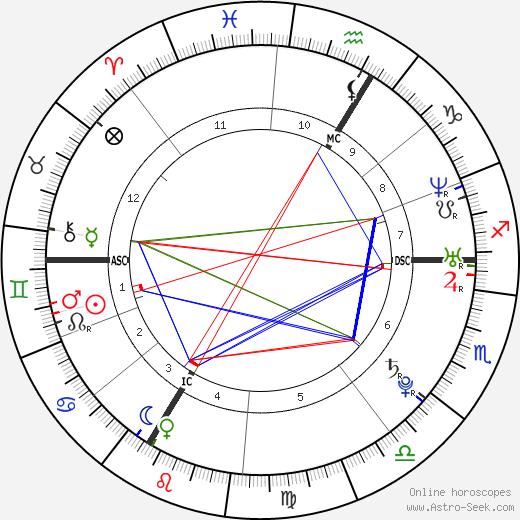 Louis Garrel birth chart, Louis Garrel astro natal horoscope, astrology