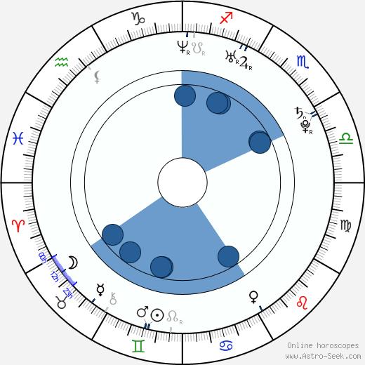 Mamoru Miyano wikipedia, horoscope, astrology, instagram