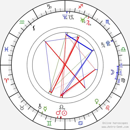 Маниш Дайал Manish Dayal день рождения гороскоп, Manish Dayal Натальная карта онлайн