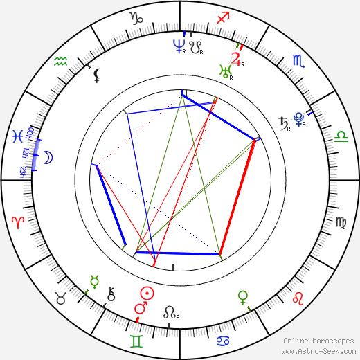 Marcin Sobociński день рождения гороскоп, Marcin Sobociński Натальная карта онлайн