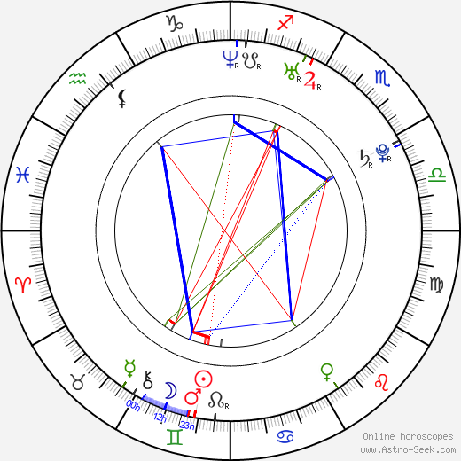 Marina Abrosimova tema natale, oroscopo, Marina Abrosimova oroscopi gratuiti, astrologia