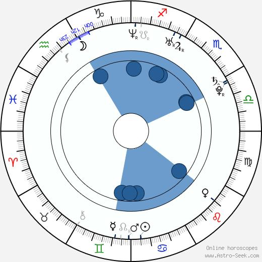Nikola Rakocevic wikipedia, horoscope, astrology, instagram