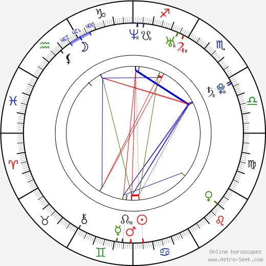 Nikola Rakocevic tema natale, oroscopo, Nikola Rakocevic oroscopi gratuiti, astrologia