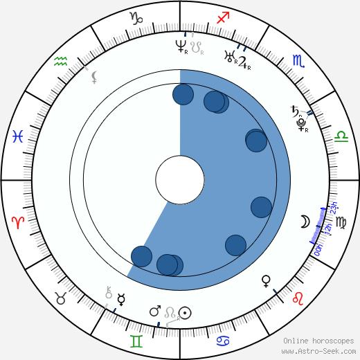 Olivia Hack wikipedia, horoscope, astrology, instagram