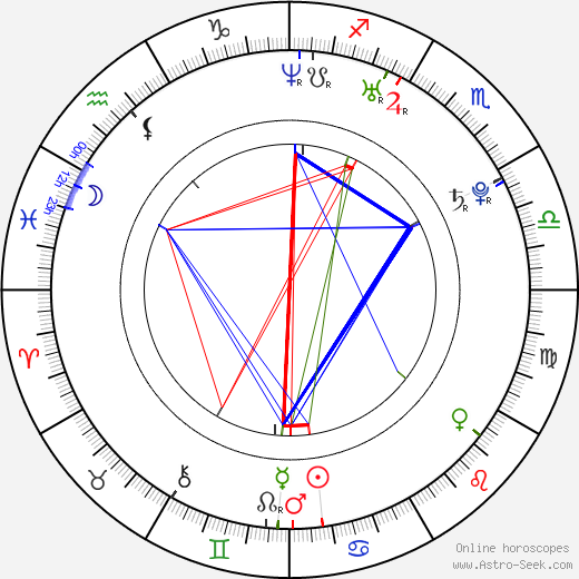 Patrick Wolf birth chart, Patrick Wolf astro natal horoscope, astrology