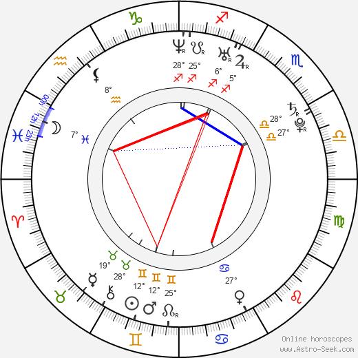 Pavel Kubera birth chart, biography, wikipedia 2019, 2020