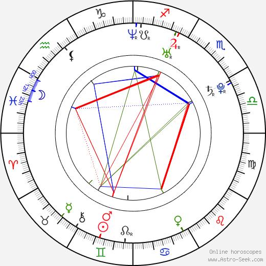 Pavel Kubera birth chart, Pavel Kubera astro natal horoscope, astrology