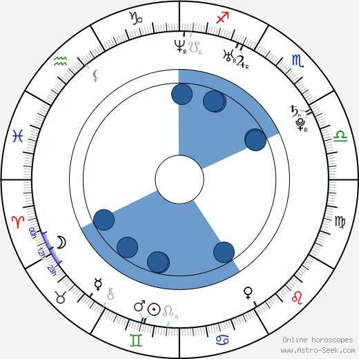 Pierre Moure wikipedia, horoscope, astrology, instagram