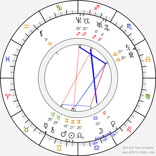 Priva birth chart, biography, wikipedia 2020, 2021