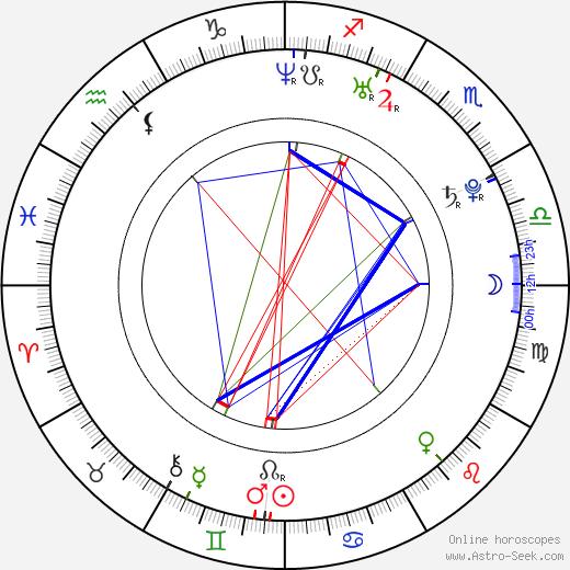 Sa Hee день рождения гороскоп, Sa Hee Натальная карта онлайн