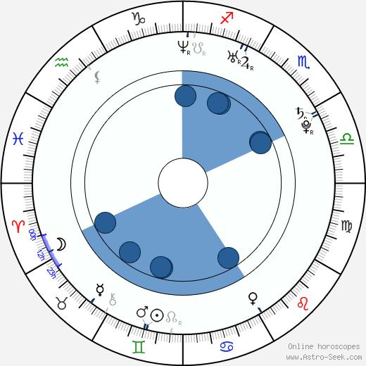 Tomáš Micka wikipedia, horoscope, astrology, instagram