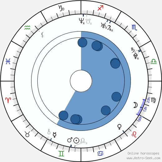 Verónica Echegui wikipedia, horoscope, astrology, instagram