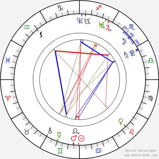 Yûya Ishii astro natal birth chart, Yûya Ishii horoscope, astrology