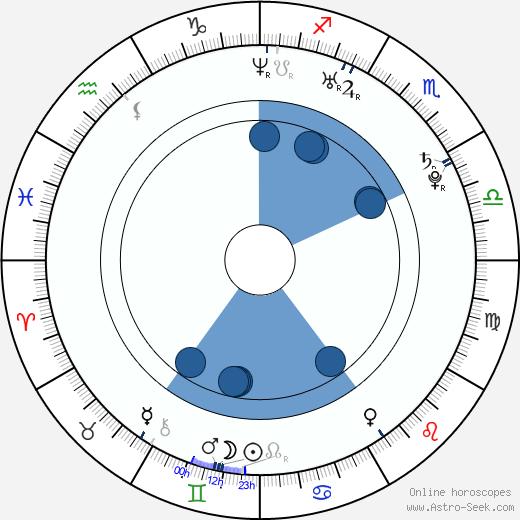Yozoh wikipedia, horoscope, astrology, instagram