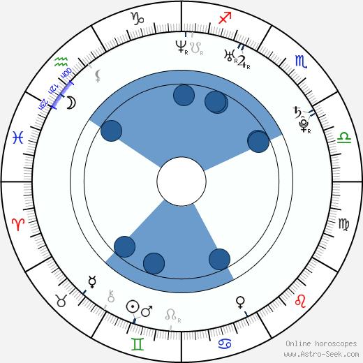 Yuliya Snigir wikipedia, horoscope, astrology, instagram